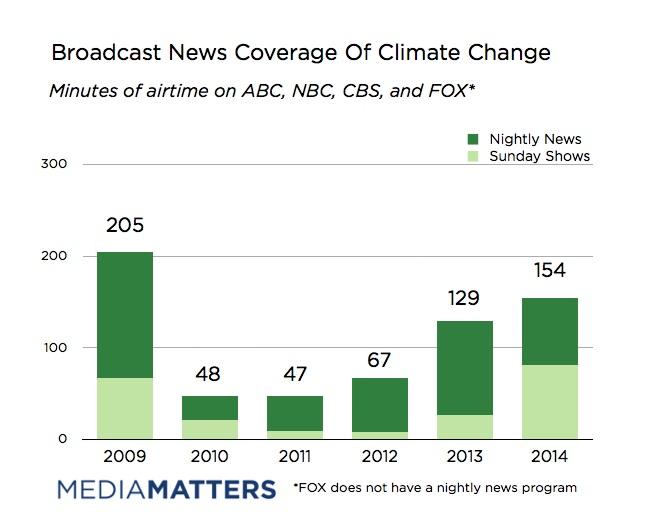 Source: Media Matters
